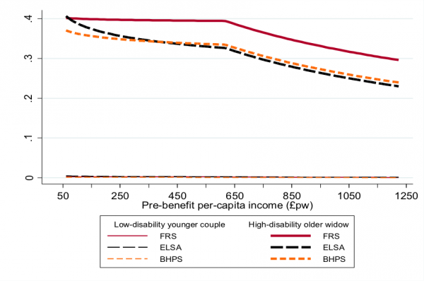 Figure 2: The influence of income on the predicted probabilities of AA receipt by survey for two benchmark cases
