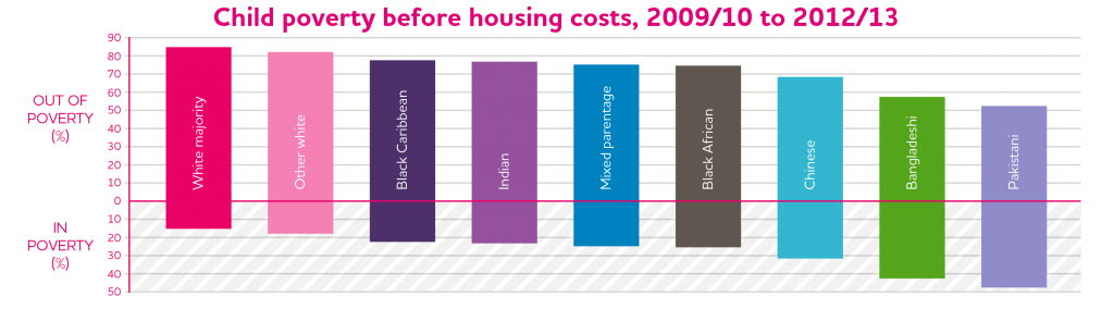 JRF Poverty-Ethnicity child poverty before housing costs