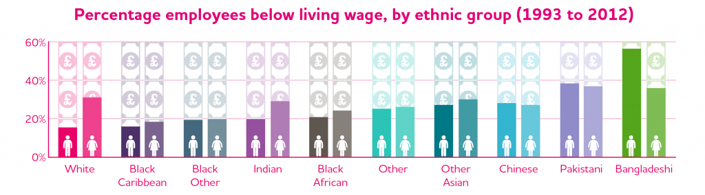 JRF Poverty-Ethnicity employees below living wage