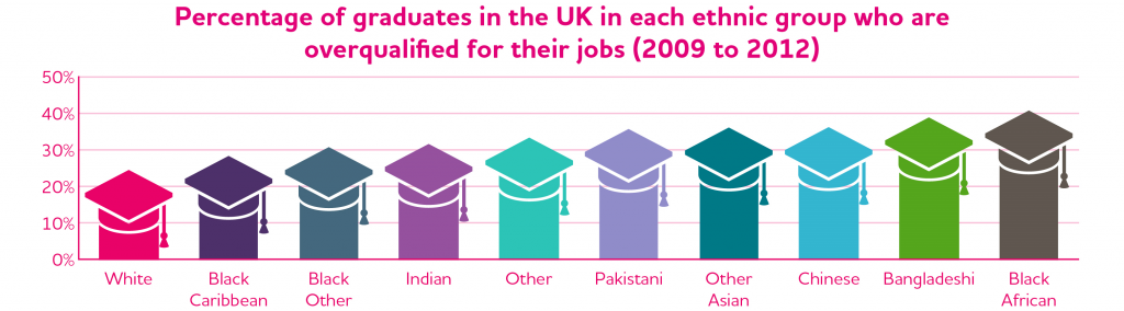JRF Poverty-Ethnicity overqualified graduates