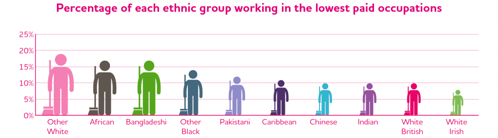 JRF Poverty-Ethnicity pc em in lowest paid