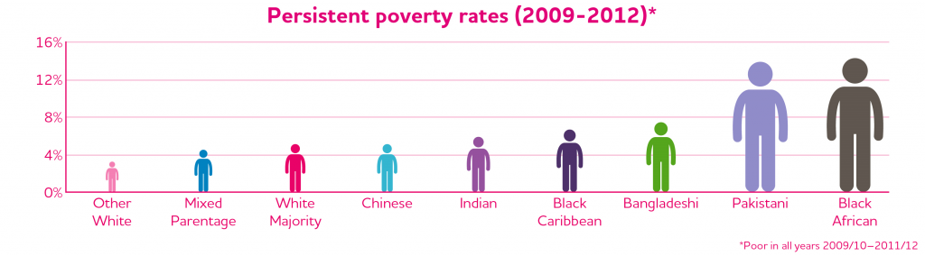JRF Poverty-Ethnicity persistent poverty